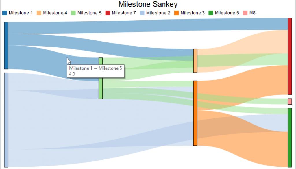 FlexSim Milestone Sankey