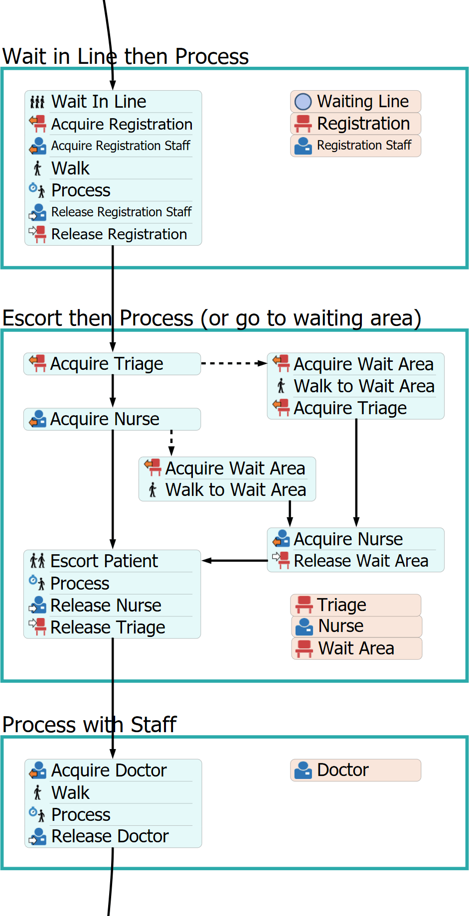 Patient Process Flow