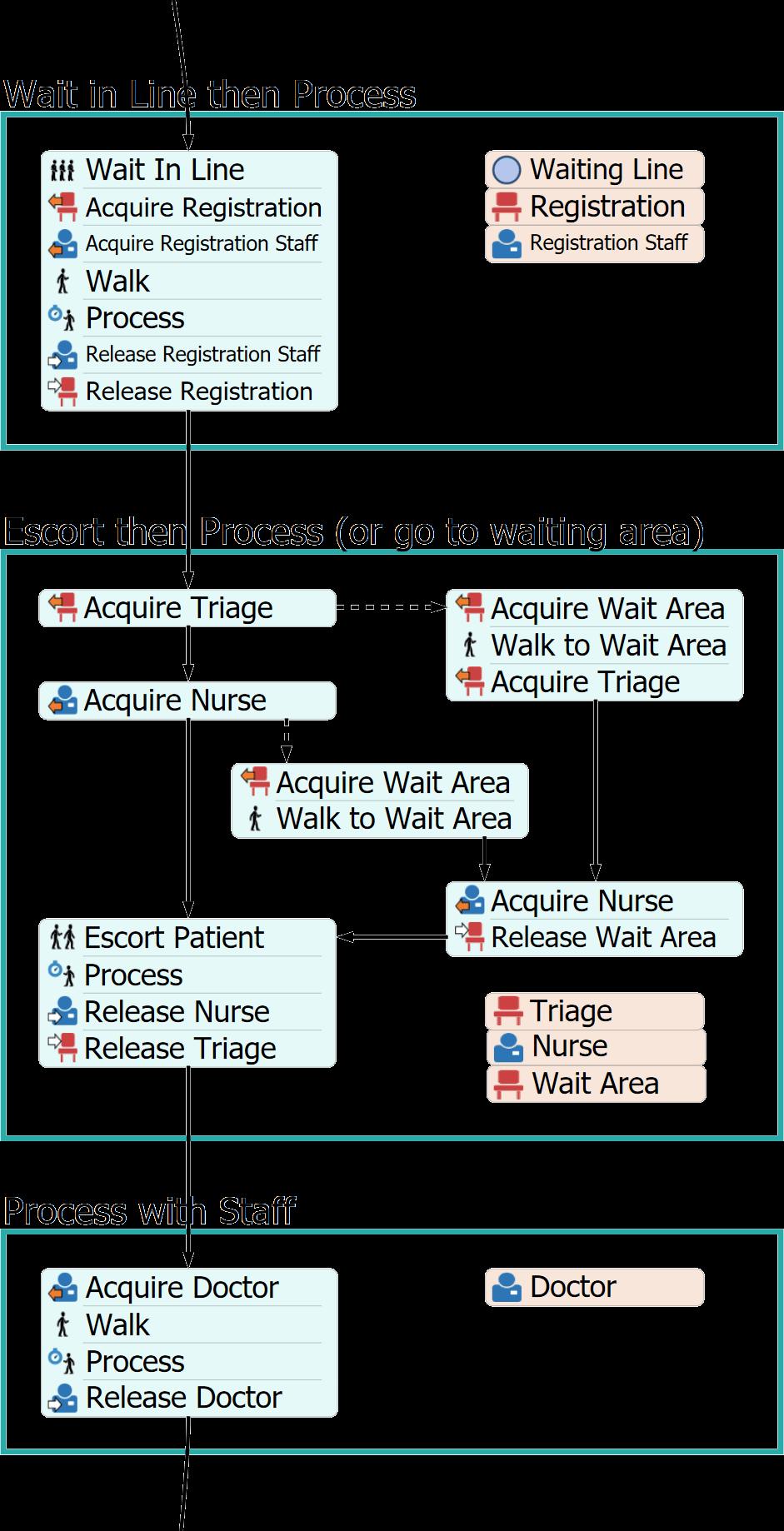 Patient Process Flow