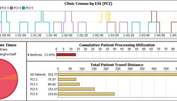 Predictive Analytics FlexSim HC