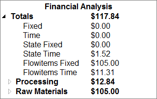 FlexSim 7.1 Financial Analysis Chart