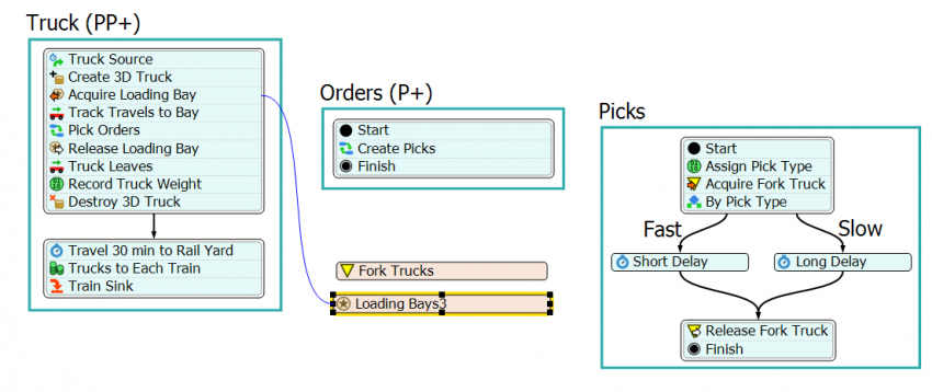 Process Flow picking model