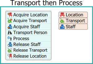transport process flexsim